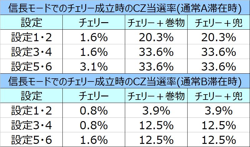 %e5%a4%a9%e4%b8%8b%e5%b8%83%e6%ad%a6%ef%bc%93%e4%bf%a1%e9%95%b7%e3%83%a2%e3%83%bc%e3%83%89%e3%81%a7%e3%81%ae%e3%83%81%e3%82%a7%e3%83%aa%e3%83%bccz%e5%bd%93%e9%81%b8%e7%8e%8701