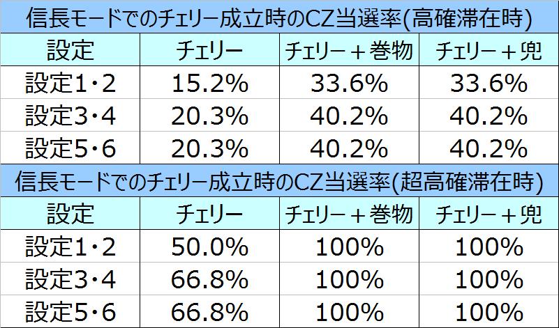 %e5%a4%a9%e4%b8%8b%e5%b8%83%e6%ad%a6%ef%bc%93%e4%bf%a1%e9%95%b7%e3%83%a2%e3%83%bc%e3%83%89%e3%81%a7%e3%81%ae%e3%83%81%e3%82%a7%e3%83%aa%e3%83%bccz%e5%bd%93%e9%81%b8%e7%8e%8702