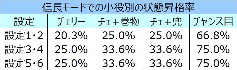 %e5%a4%a9%e4%b8%8b%e5%b8%83%e6%ad%a6%ef%bc%93%e4%bf%a1%e9%95%b7%e3%83%a2%e3%83%bc%e3%83%89%e3%81%a7%e3%81%ae%e7%8a%b6%e6%85%8b%e6%98%87%e6%a0%bc%e7%8e%87