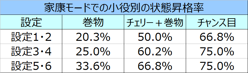 %e5%a4%a9%e4%b8%8b%e5%b8%83%e6%ad%a6%ef%bc%93%e5%ae%b6%e5%ba%b7%e3%83%a2%e3%83%bc%e3%83%89%e3%81%a7%e3%81%ae%e7%8a%b6%e6%85%8b%e6%98%87%e6%a0%bc%e7%8e%87