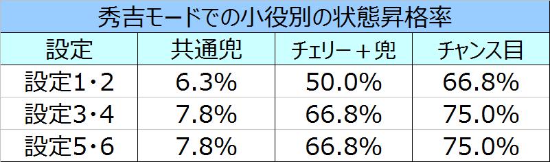 %e5%a4%a9%e4%b8%8b%e5%b8%83%e6%ad%a6%ef%bc%93%e7%a7%80%e5%90%89%e3%83%a2%e3%83%bc%e3%83%89%e3%81%a7%e3%81%ae%e7%8a%b6%e6%85%8b%e6%98%87%e6%a0%bc%e7%8e%87