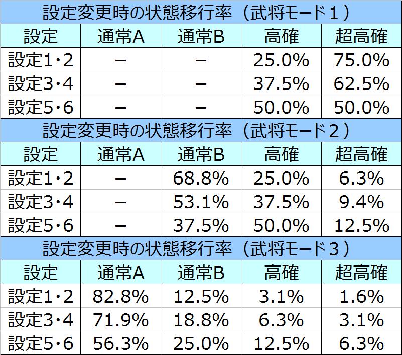 %e5%a4%a9%e4%b8%8b%e5%b8%83%e6%ad%a6%ef%bc%93%e8%a8%ad%e5%ae%9a%e5%a4%89%e6%9b%b4%e6%99%82%e3%81%ae%e7%8a%b6%e6%85%8b%e7%a7%bb%e8%a1%8c%e7%8e%87