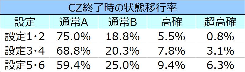 %e5%a4%a9%e4%b8%8b%e5%b8%83%e6%ad%a6%ef%bc%93cz%e7%b5%82%e4%ba%86%e6%99%82%e3%81%ae%e7%8a%b6%e6%85%8b%e7%a7%bb%e8%a1%8c%e7%8e%87