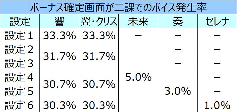 %e6%88%a6%e5%a7%ab%e7%b5%b6%e5%94%b1%e3%82%b7%e3%83%b3%e3%83%95%e3%82%a9%e3%82%ae%e3%82%a2%e4%ba%8c%e8%aa%b2%e3%83%9c%e3%82%a4%e3%82%b9%e7%99%ba%e7%94%9f%e7%8e%87