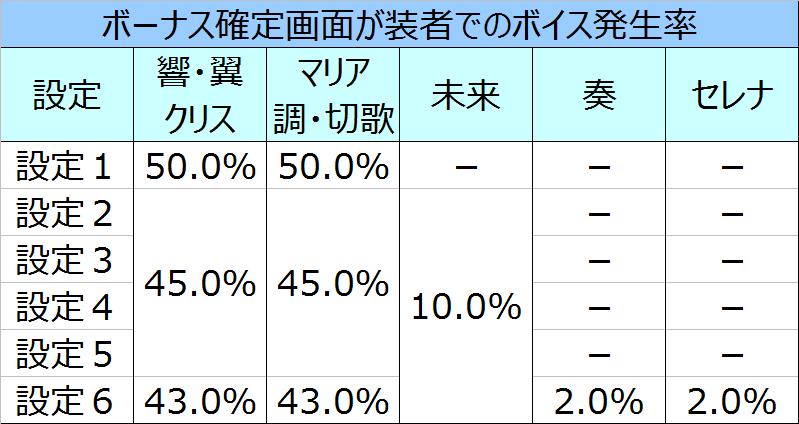 %e6%88%a6%e5%a7%ab%e7%b5%b6%e5%94%b1%e3%82%b7%e3%83%b3%e3%83%95%e3%82%a9%e3%82%ae%e3%82%a2%e5%a5%8f%e8%80%85%e3%83%9c%e3%82%a4%e3%82%b9%e7%99%ba%e7%94%9f%e7%8e%87