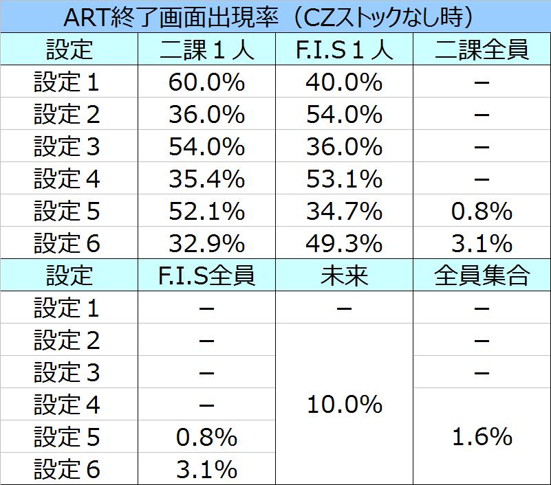 %e6%88%a6%e5%a7%ab%e7%b5%b6%e5%94%b1%e3%82%b7%e3%83%b3%e3%83%95%e3%82%a9%e3%82%ae%e3%82%a2art%e7%b5%82%e4%ba%86%e7%94%bb%e9%9d%a2%e5%87%ba%e7%8f%be%e7%8e%87