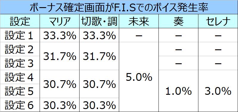 %e6%88%a6%e5%a7%ab%e7%b5%b6%e5%94%b1%e3%82%b7%e3%83%b3%e3%83%95%e3%82%a9%e3%82%ae%e3%82%a2fis%e3%83%9c%e3%82%a4%e3%82%b9%e7%99%ba%e7%94%9f%e7%8e%87