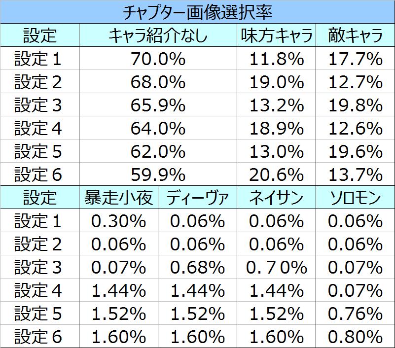 blood%ef%bc%8b%e4%ba%8c%e4%ba%ba%e3%81%ae%e5%a5%b3%e7%8e%8b%e3%83%81%e3%83%a3%e3%83%97%e3%82%bf%e3%83%bc%e9%81%b8%e6%8a%9e%e7%8e%87