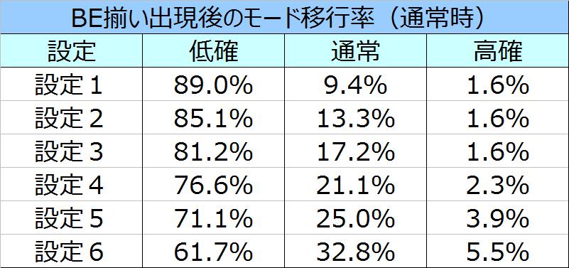 blood%ef%bc%8b%e4%ba%8c%e4%ba%ba%e3%81%ae%e5%a5%b3%e7%8e%8bbe%e5%be%8c%e3%81%ae%e3%83%a2%e3%83%bc%e3%83%89%e7%a7%bb%e8%a1%8c%e7%8e%87