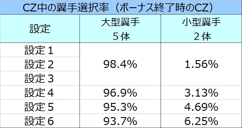 blood%ef%bc%8b%e4%ba%8c%e4%ba%ba%e3%81%ae%e5%a5%b3%e7%8e%8bcz%e3%82%ad%e3%83%a3%e3%83%a9%e9%81%b8%e6%8a%9e%e7%8e%87%e3%83%9c%e3%83%bc%e3%83%8a%e3%82%b9%e7%b5%82%e4%ba%86%e6%99%82