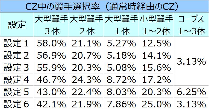 blood%ef%bc%8b%e4%ba%8c%e4%ba%ba%e3%81%ae%e5%a5%b3%e7%8e%8bcz%e3%82%ad%e3%83%a3%e3%83%a9%e9%81%b8%e6%8a%9e%e7%8e%87%e9%80%9a%e5%b8%b8%e6%99%82