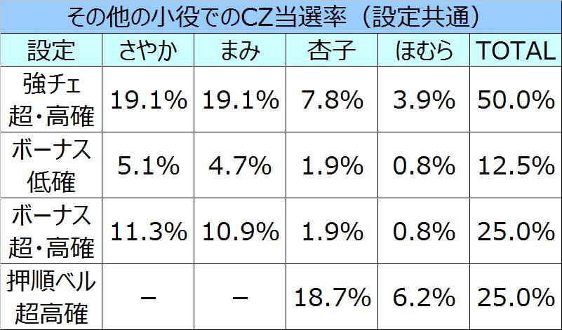 %e3%81%be%e3%81%a9%e3%83%9e%e3%82%ae%ef%bc%92%e3%81%9d%e3%81%ae%e4%bb%96cz%e5%bd%93%e9%81%b8%e7%8e%87