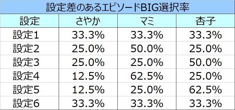 %e3%81%be%e3%81%a9%e3%83%9e%e3%82%ae%ef%bc%92%e3%82%a8%e3%83%94%e3%82%bd%e3%83%bc%e3%83%89big%e9%81%b8%e6%8a%9e%e7%8e%87