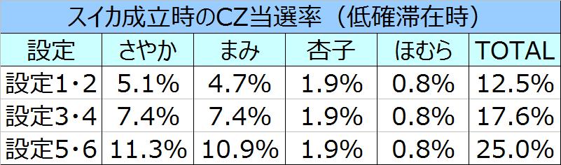%e3%81%be%e3%81%a9%e3%83%9e%e3%82%ae%ef%bc%92%e3%82%b9%e3%82%a4%e3%82%abcz%e5%bd%93%e9%81%b8%e7%8e%8701