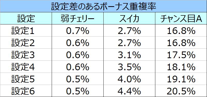 %e3%81%be%e3%81%a9%e3%83%9e%e3%82%ae%ef%bc%92%e3%83%9c%e3%83%bc%e3%83%8a%e3%82%b9%e9%87%8d%e8%a4%87%e7%8e%87