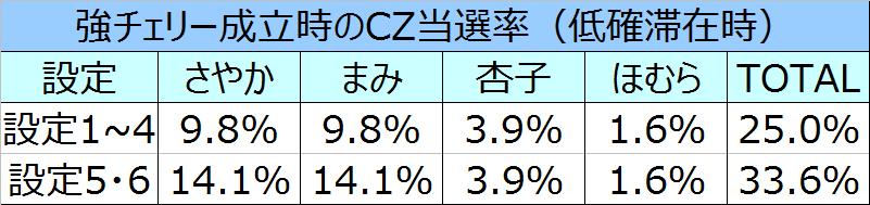 %e3%81%be%e3%81%a9%e3%83%9e%e3%82%ae%ef%bc%92%e5%bc%b7%e3%83%81%e3%82%a7cz%e5%bd%93%e9%81%b8%e7%8e%87