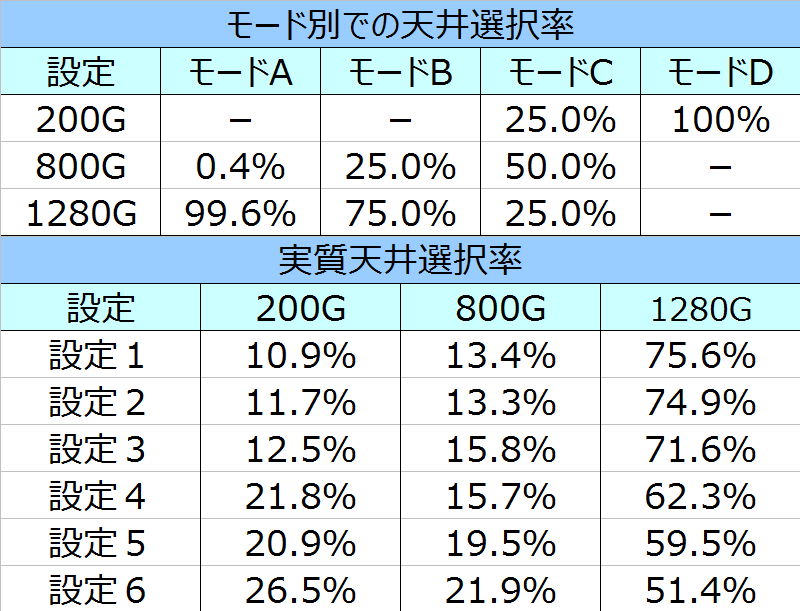 %e3%83%a1%e3%82%bf%e3%83%ab%e3%82%ae%e3%82%a2%e3%82%bd%e3%83%aa%e3%83%83%e3%83%89%e5%a4%a9%e4%ba%95%e9%81%b8%e6%8a%9e%e7%8e%87