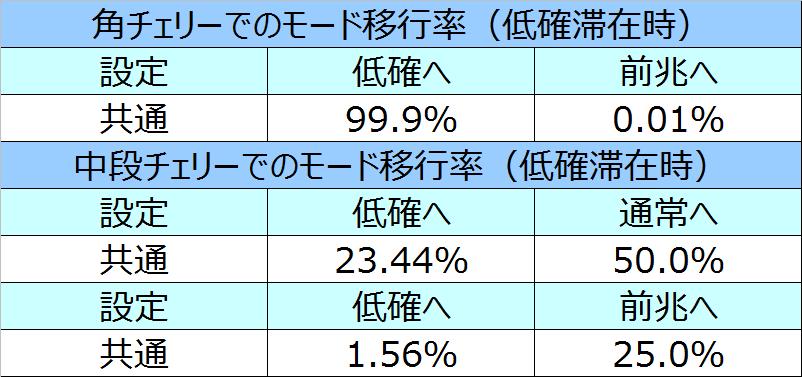 %e5%8c%97%e6%96%97%e3%81%ae%e6%8b%b3%e4%bf%ae%e7%be%85%e3%81%ae%e5%9b%bd%e7%af%87%e3%83%81%e3%82%a7%e3%83%aa%e3%83%bc%e3%83%a2%e3%83%bc%e3%83%89%e7%a7%bb%e8%a1%8c%e7%8e%87