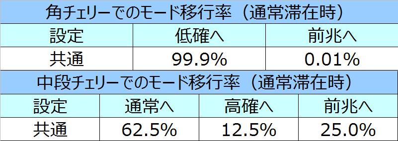 %e5%8c%97%e6%96%97%e3%81%ae%e6%8b%b3%e4%bf%ae%e7%be%85%e3%81%ae%e5%9b%bd%e7%af%87%e3%83%81%e3%82%a7%e3%83%aa%e3%83%bc%e3%83%a2%e3%83%bc%e3%83%89%e7%a7%bb%e8%a1%8c%e7%8e%8701