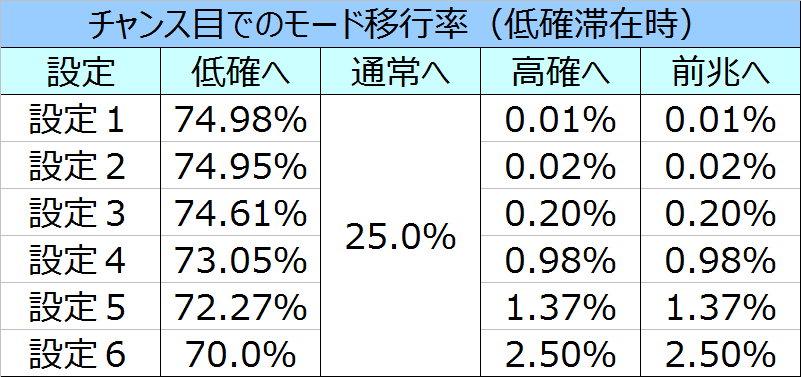 %e5%8c%97%e6%96%97%e3%81%ae%e6%8b%b3%e4%bf%ae%e7%be%85%e3%81%ae%e5%9b%bd%e7%af%87%e3%83%81%e3%83%a3%e3%83%b3%e3%82%b9%e7%9b%ae%e3%83%a2%e3%83%bc%e3%83%89%e7%a7%bb%e8%a1%8c%e7%8e%87
