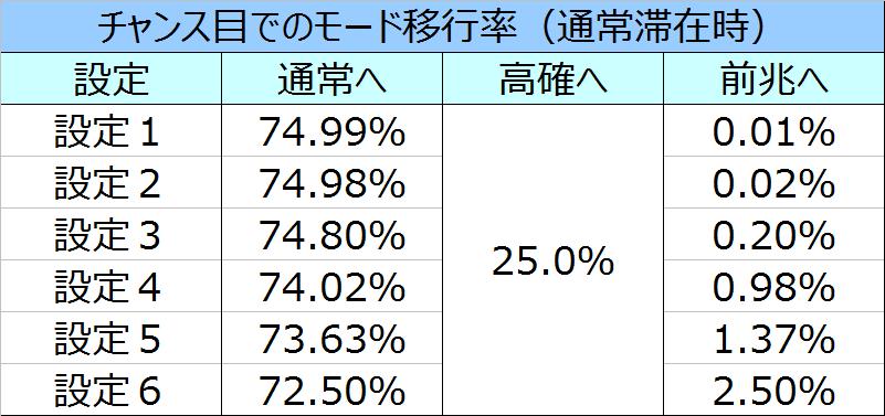 %e5%8c%97%e6%96%97%e3%81%ae%e6%8b%b3%e4%bf%ae%e7%be%85%e3%81%ae%e5%9b%bd%e7%af%87%e3%83%81%e3%83%a3%e3%83%b3%e3%82%b9%e7%9b%ae%e3%83%a2%e3%83%bc%e3%83%89%e7%a7%bb%e8%a1%8c%e7%8e%8701