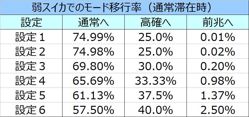 %e5%8c%97%e6%96%97%e3%81%ae%e6%8b%b3%e4%bf%ae%e7%be%85%e3%81%ae%e5%9b%bd%e7%af%87%e5%bc%b1%e3%82%b9%e3%82%a4%e3%82%ab%e3%83%a2%e3%83%bc%e3%83%89%e7%a7%bb%e8%a1%8c%e7%8e%8701