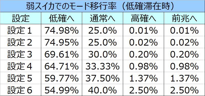 %e5%8c%97%e6%96%97%e3%81%ae%e6%8b%b3%e4%bf%ae%e7%be%85%e3%81%ae%e5%9b%bd%e7%af%87%e5%bc%b1%e3%82%b9%e3%82%a4%e3%82%ab%e3%83%bc%e3%83%a2%e3%83%bc%e3%83%89%e7%a7%bb%e8%a1%8c%e7%8e%87