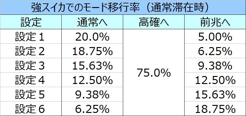 %e5%8c%97%e6%96%97%e3%81%ae%e6%8b%b3%e4%bf%ae%e7%be%85%e3%81%ae%e5%9b%bd%e7%af%87%e5%bc%b7%e3%82%b9%e3%82%a4%e3%82%ab%e3%83%a2%e3%83%bc%e3%83%89%e7%a7%bb%e8%a1%8c%e7%8e%8701