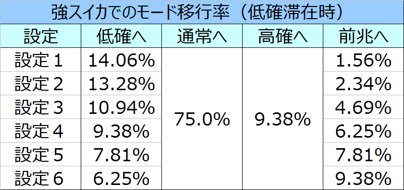 %e5%8c%97%e6%96%97%e3%81%ae%e6%8b%b3%e4%bf%ae%e7%be%85%e3%81%ae%e5%9b%bd%e7%af%87%e5%bc%b7%e3%82%b9%e3%82%a4%e3%82%ab%e3%83%bc%e3%83%a2%e3%83%bc%e3%83%89%e7%a7%bb%e8%a1%8c%e7%8e%87