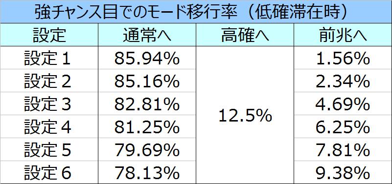 %e5%8c%97%e6%96%97%e3%81%ae%e6%8b%b3%e4%bf%ae%e7%be%85%e3%81%ae%e5%9b%bd%e7%af%87%e5%bc%b7%e3%83%81%e3%83%a3%e3%83%b3%e3%82%b9%e7%9b%ae%e3%83%a2%e3%83%bc%e3%83%89%e7%a7%bb%e8%a1%8c%e7%8e%87