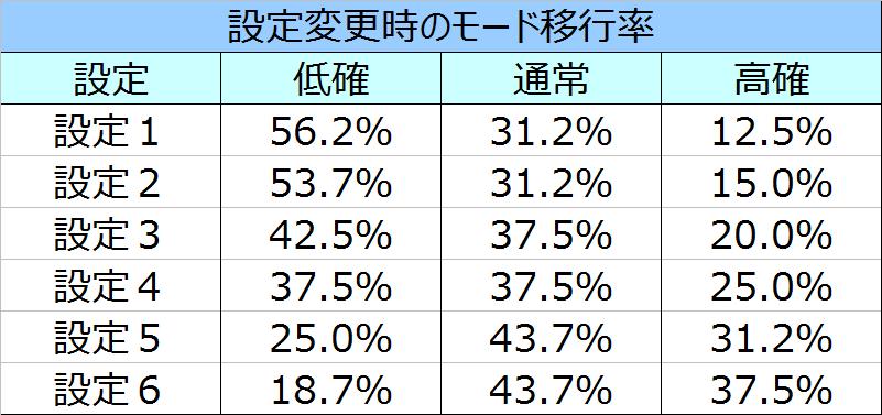 %e5%8c%97%e6%96%97%e3%81%ae%e6%8b%b3%e4%bf%ae%e7%be%85%e3%81%ae%e5%9b%bd%e7%b7%a8%e3%83%aa%e3%82%bb%e3%83%83%e3%83%88%e6%99%82%e3%81%ae%e3%83%a2%e3%83%bc%e3%83%89%e7%a7%bb%e8%a1%8c%e7%8e%87