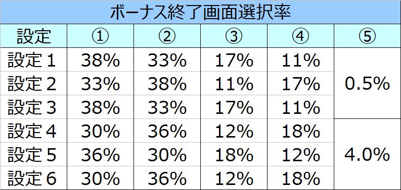 %e6%9c%aa%e6%9d%a5%e6%97%a5%e8%a8%98%e3%83%9c%e3%83%bc%e3%83%8a%e3%82%b9%e7%b5%82%e4%ba%86%e7%94%bb%e9%9d%a2%e9%81%b8%e6%8a%9e%e7%8e%87