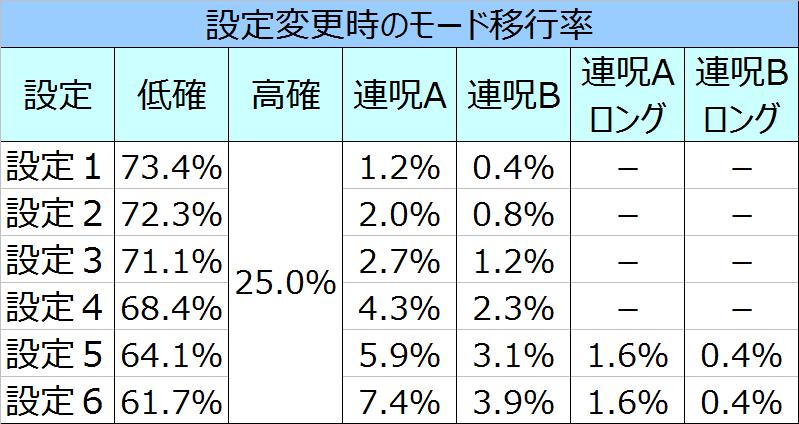 %e8%b2%9e%e5%ad%90%ef%bc%93d%e3%83%aa%e3%82%bb%e3%83%83%e3%83%88%e6%99%82%e3%81%ae%e3%83%a2%e3%83%bc%e3%83%89%e7%a7%bb%e8%a1%8c%e7%8e%87