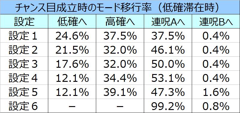 %e8%b2%9e%e5%ad%90%ef%bc%93d%e3%83%aa%e4%bd%8e%e7%a2%ba%e3%83%81%e3%83%a3%e3%83%b3%e3%82%b9%e7%9b%ae%e3%83%a2%e3%83%bc%e3%83%89%e7%a7%bb%e8%a1%8c%e7%8e%87