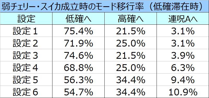 %e8%b2%9e%e5%ad%90%ef%bc%93d%e3%83%aa%e4%bd%8e%e7%a2%ba%e5%bc%b1%e3%83%81%e3%82%a7%e3%82%b9%e3%82%a4%e3%82%ab%e3%83%a2%e3%83%bc%e3%83%89%e7%a7%bb%e8%a1%8c%e7%8e%87