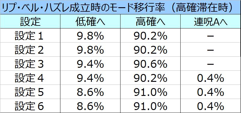 %e8%b2%9e%e5%ad%90%ef%bc%93d%e3%83%aa%e9%ab%98%e7%a2%ba%e3%81%9d%e3%81%ae%e4%bb%96%e3%83%a2%e3%83%bc%e3%83%89%e7%a7%bb%e8%a1%8c%e7%8e%87