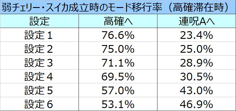 %e8%b2%9e%e5%ad%90%ef%bc%93d%e3%83%aa%e9%ab%98%e7%a2%ba%e5%bc%b1%e3%83%81%e3%82%a7%e3%82%b9%e3%82%a4%e3%82%ab%e3%83%a2%e3%83%bc%e3%83%89%e7%a7%bb%e8%a1%8c%e7%8e%87