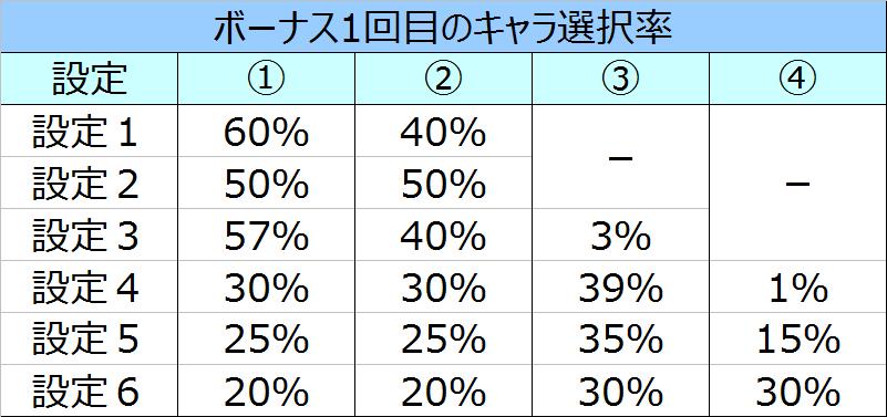 %e3%83%ad%e3%83%bc%e3%83%89%e3%82%aa%e3%83%96%e3%83%b4%e3%82%a1%e3%83%bc%e3%83%9f%e3%83%aa%e3%82%aa%e3%83%b3%e3%83%9c%e3%83%bc%e3%83%8a%e3%82%b9%e3%82%ad%e3%83%a3%e3%83%a9%e9%81%b8%e6%8a%9e%e7%8e%8701