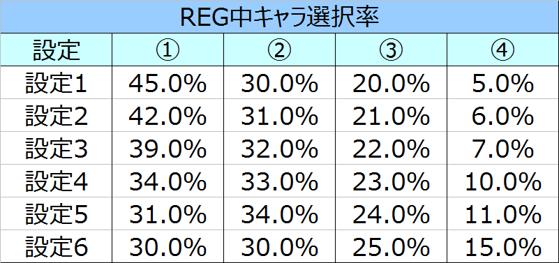 %e5%87%aa%e3%81%ae%e3%81%82%e3%81%99%e3%81%8b%e3%82%89reg%e3%82%ad%e3%83%a3%e3%83%a9%e9%81%b8%e6%8a%9e%e7%8e%87