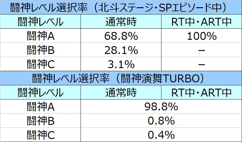 %e5%8c%97%e6%96%97%e3%81%ae%e6%8b%b3%e4%bf%ae%e7%be%85%e3%81%ae%e5%9b%bd%e7%af%87%e9%97%98%e7%a5%9e%e3%83%ac%e3%83%99%e3%83%ab%e9%81%b8%e6%8a%9e%e7%8e%8702