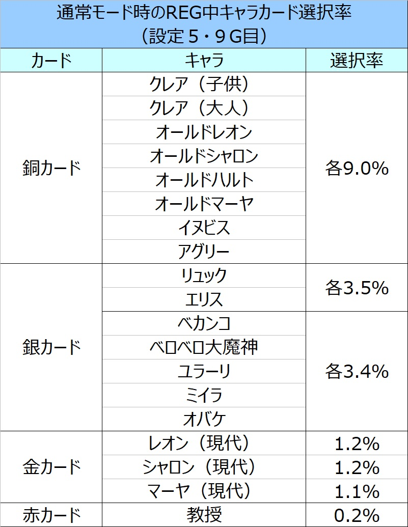 金カード クレア2 クレアの秘宝伝2【パチスロ解析】完全攻略マニュアル