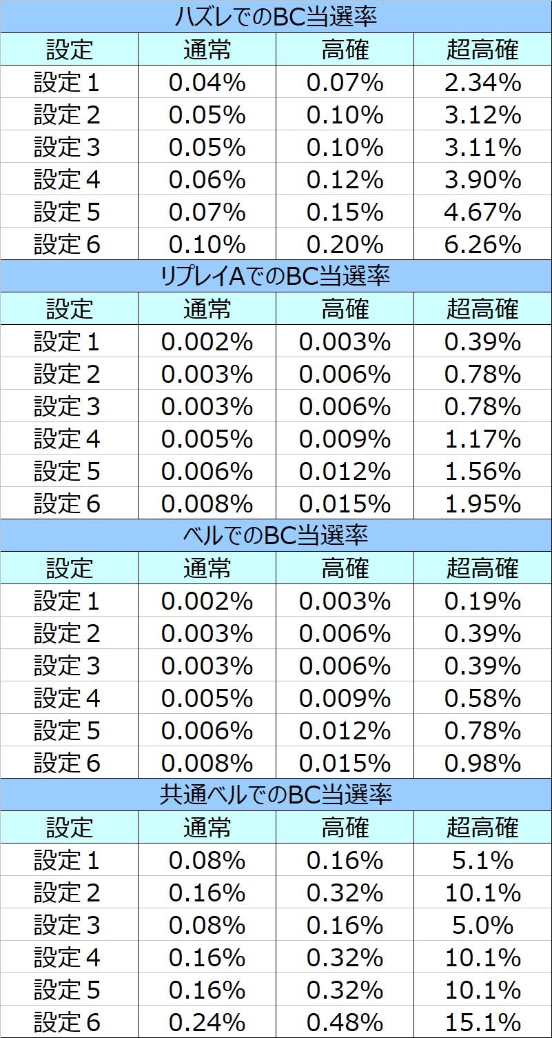狙い 天井 絆 バジリスク 2